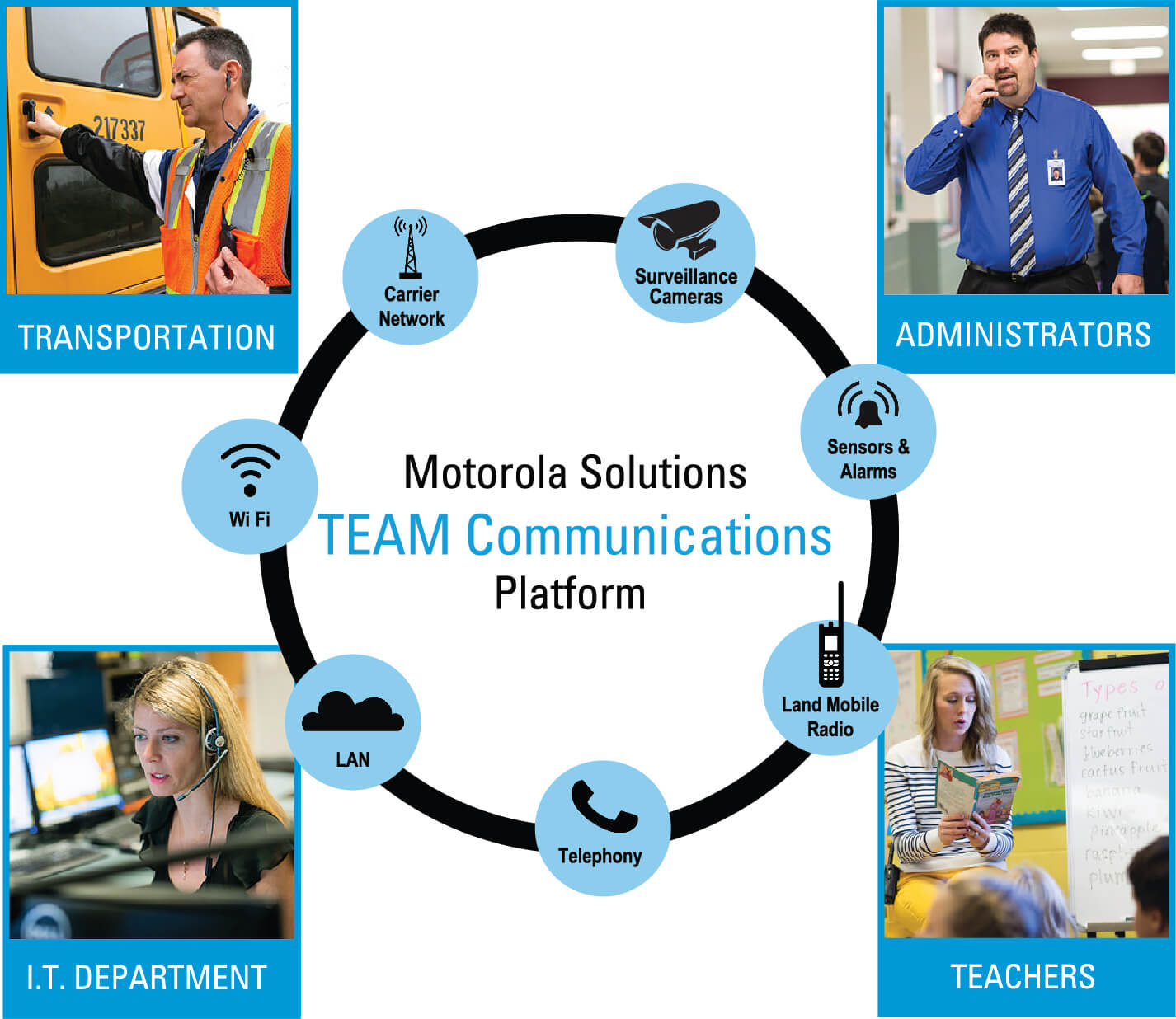 Motorola Team Communications